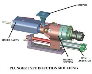 01-PLUNGER-TYPE-INJECTION-MOULDING-TYPE-OF-INJECTION-MOULDING